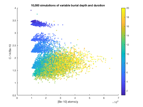 chart depicting 10,000 simulations of variable burial depth and duration