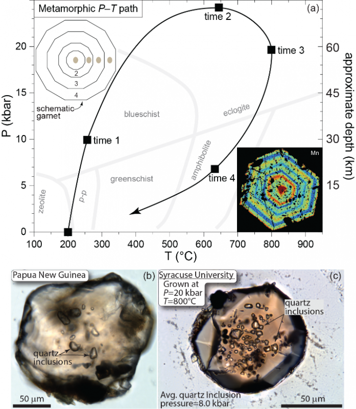 Pressure-temperature diagram showing a typical path experienced by rocks during regional metamorphism with four hypothetical periods of garnet growth depicted in the schematic garnet with tan colored inclusions.