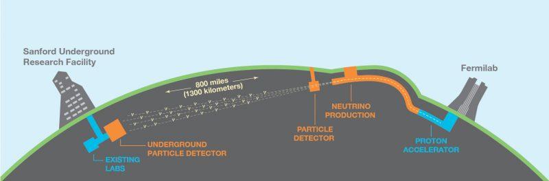 Deep Underground Neutrino Experiment.